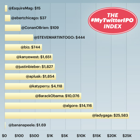 How Much are Your Tweets Worth?