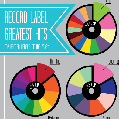 Infographic: The Best Record Labels (2004-2011)