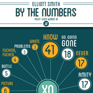 Infographic: Elliott Smith by the Numbers