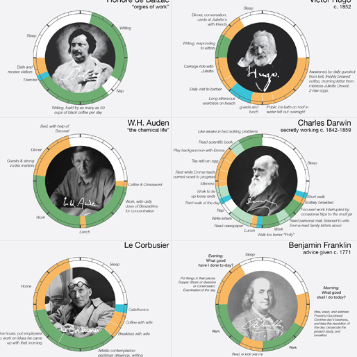 Creative Routines of Great Minds