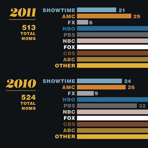 Decade in Review: Emmy Nominations by Network