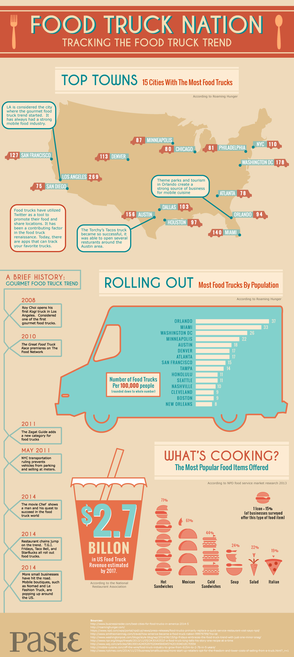 Food Truck Popularity