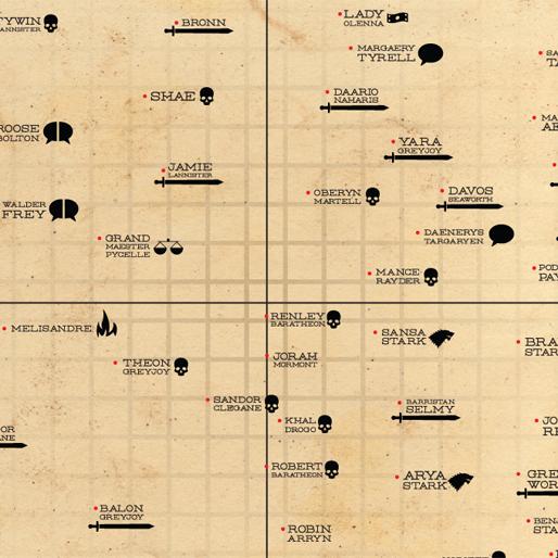 Graphic: The <I>Game of Thrones</i> Good/Evil, Rigid/Fluid Matrix