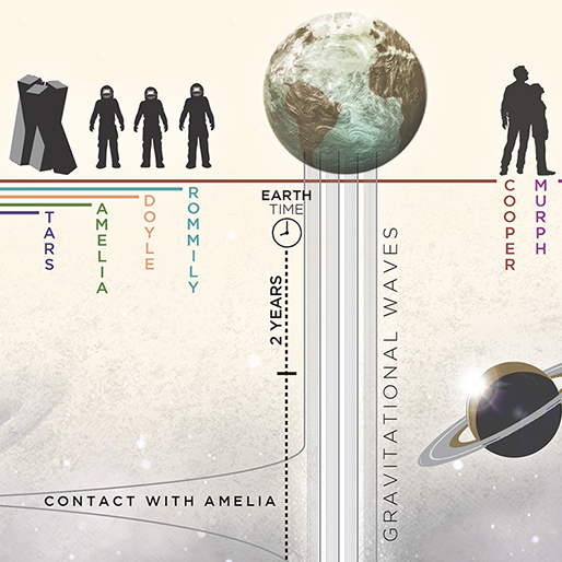Helpful Infographics Chart <em>Interstellar</em>'s Black Hole