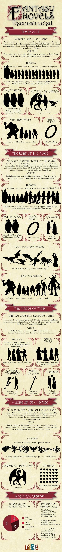 FantasyNovelsDeconstructed.jpg