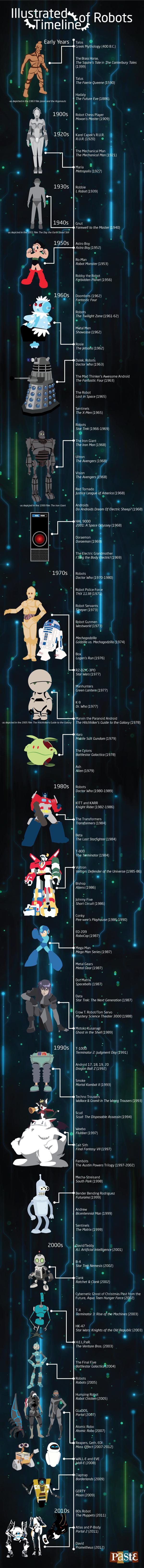 Robot_Timeline.jpg