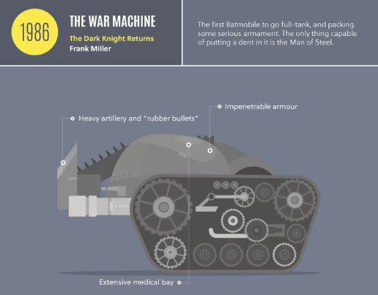 Book My Garage >> The Batmobile Through the Ages: An Infographic :: Movies :: News :: Paste
