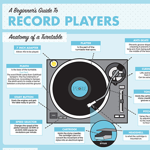 Infographic: A Beginner's Guide To Turntables