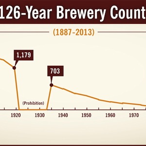The Craft Beer Bubble: When Will It Bust?