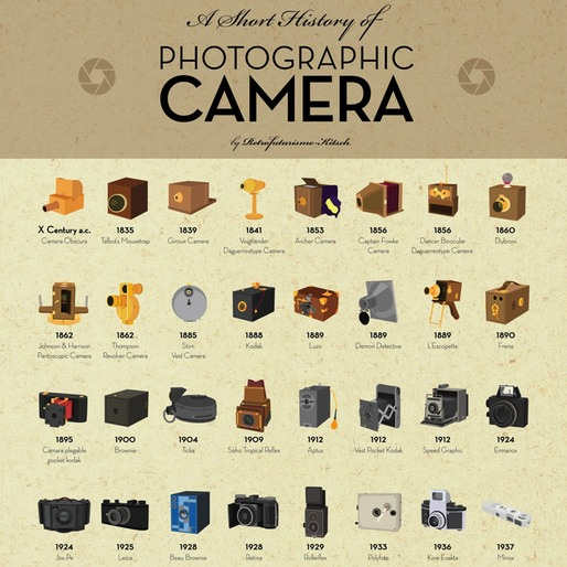 Infographic Shows History of The Photographic Camera