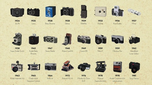 the history and evolution of photography Journey through the history of photography and discover how cameras have developed join the cooperative of photography: visit the cooph.
