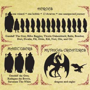 Infographic: Fantasy Novels Deconstructed
