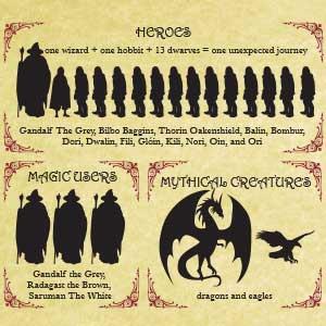 Infographic: Fantasy Novels Deconstructed