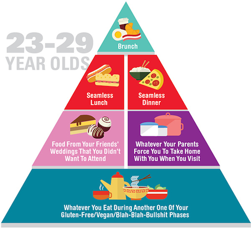 Honest Food Pyramids Capture Stages of Adult Life