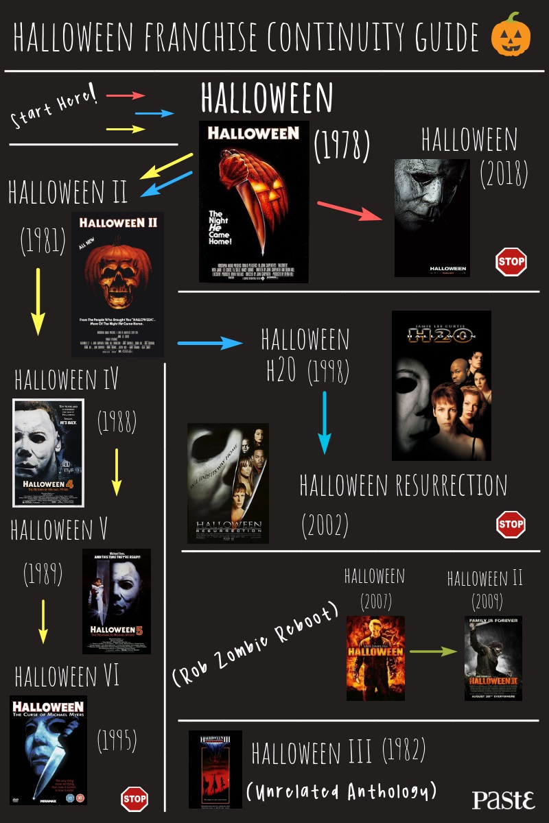 the halloween continuity guide: which halloween movies are connected