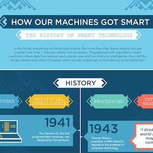 Infographic Shows the History of How Technology Got Smart