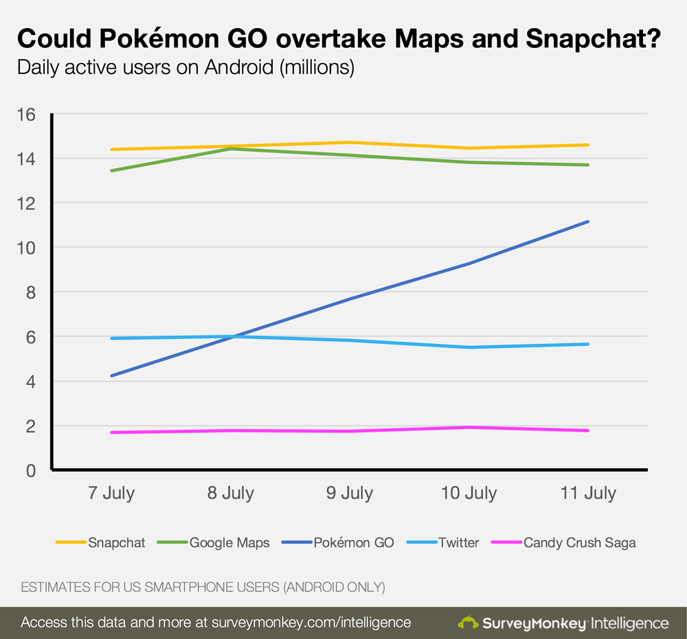 the history and popularity of the pokeman game in the united states One week after it launched in the united states, pokémon go is now the biggest mobile game in the country's history pokémon go beat out popular games like.