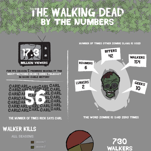 Infographic: <i>The Walking Dead</i> By The Numbers