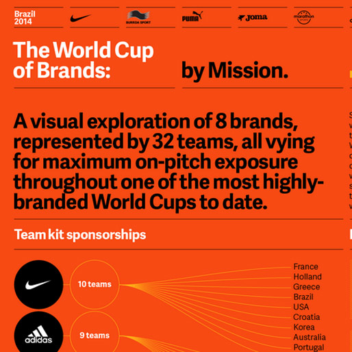 Infographic: Which Brand Won the World Cup?