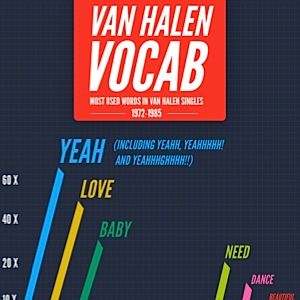 Infographic: Van Halen Vocabulary
