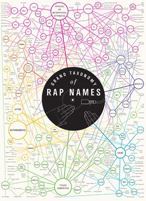 Behold, the Grand Taxonomy of Rap Names!