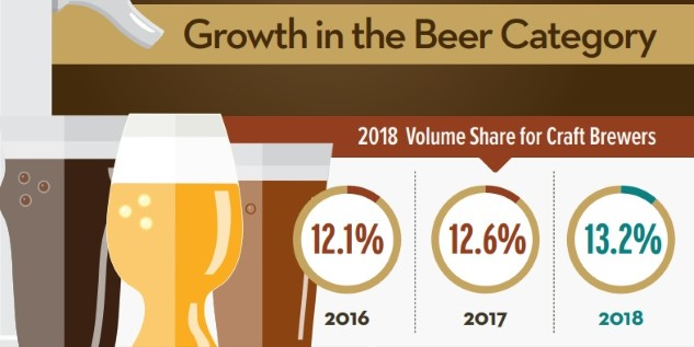 Brewers Association Data Reveals Slowing Craft Beer Growth