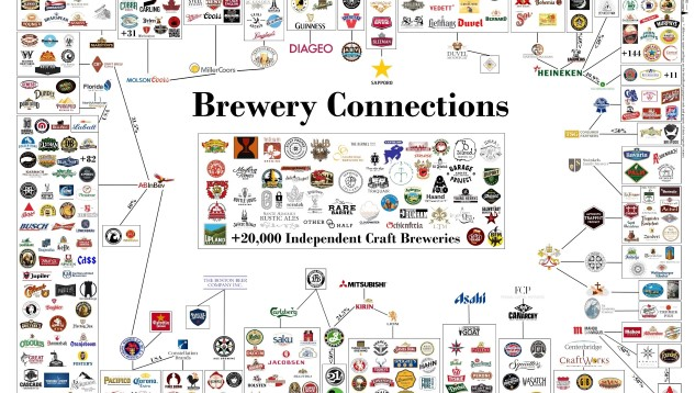How Complicated Is Beer Ownership? Let This 20 Minute Video Try to Explain It