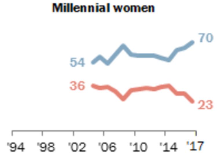 millennial%20women%20pew.png