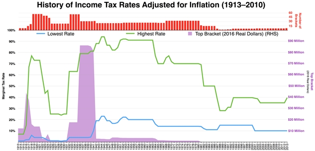 Historical_Marginal_Tax_Rate_for_Highest_and_Lowest_Income_Earners.jpg