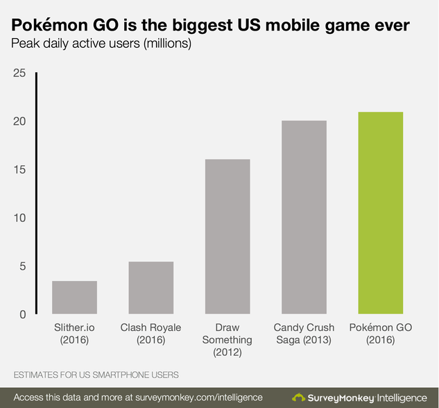 pokemon go vs other games.png