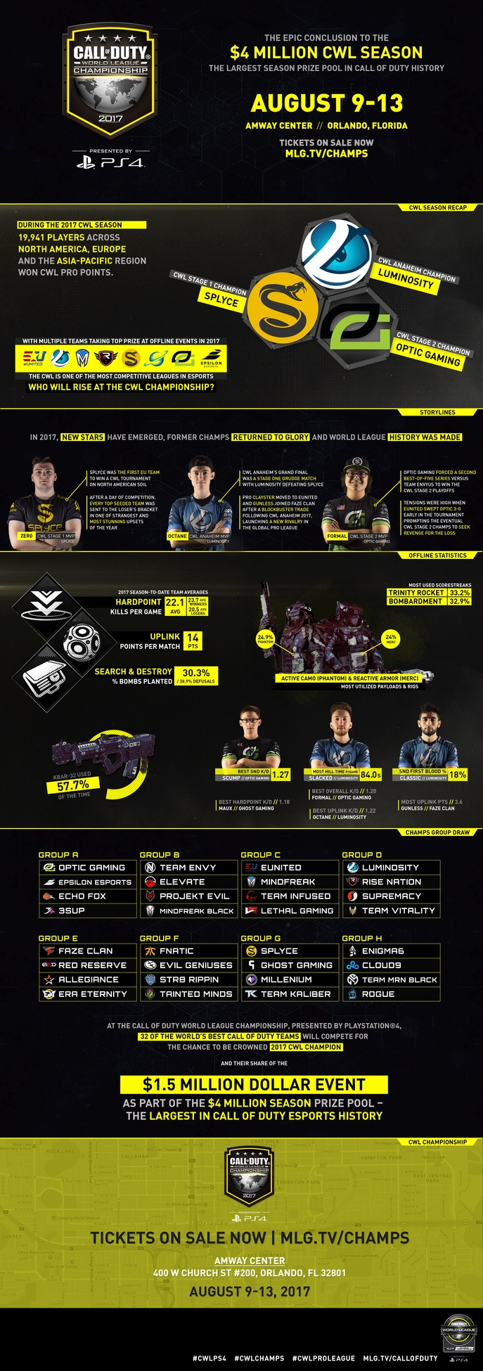 CWL Champs 2017 Infographic.jpg