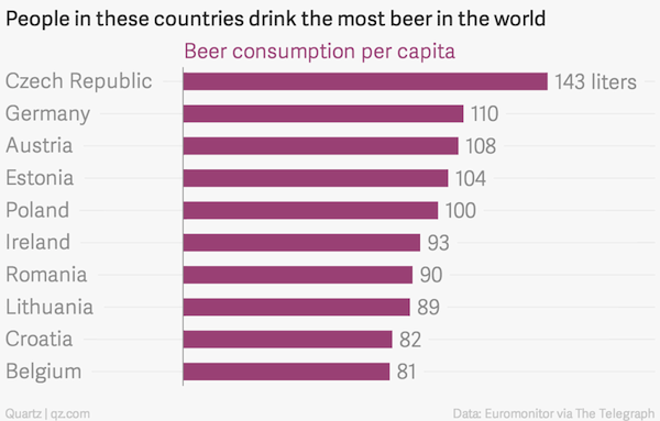 Top 10 Beer Drinking Countries In The World Drink