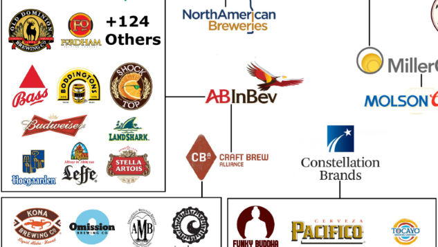 This Handy Infographic Illustrates What Company Owns Which Brewery