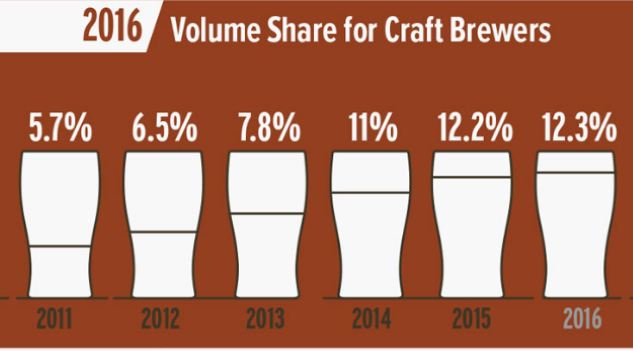 Craft beer growth slows substantially in 2016 according for Craft beer market share 2017