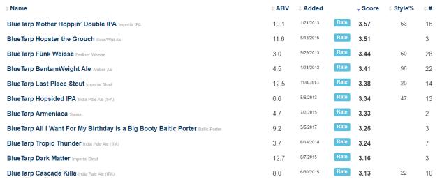 blue tarp beer ratings (Custom).PNG