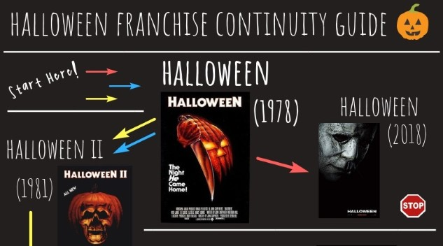 Halloween Of Halloween.The Halloween Continuity Guide Which Halloween Movies Are