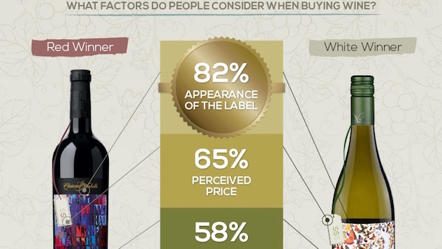 New Survey Shows What Wine You Like, and Why