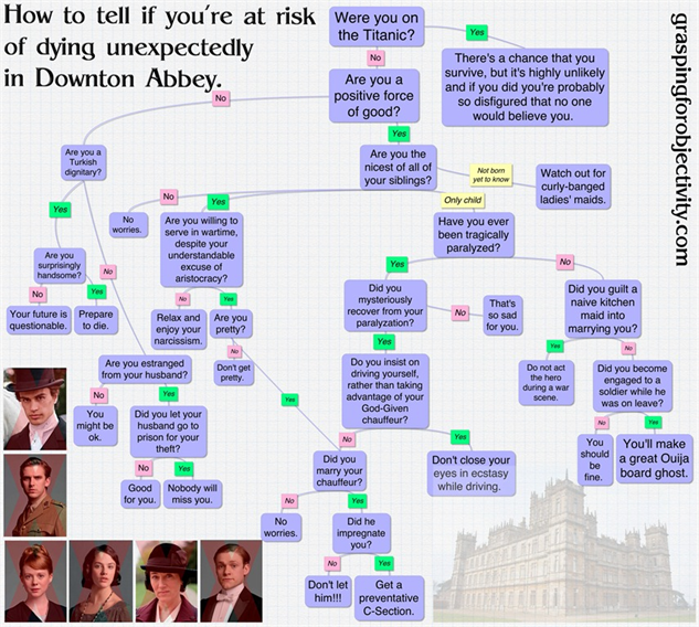 downton-abbey-memes paste-tv-downton-abbey-memes-how-to-tell-flowchart