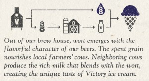 ice-cream-beer victory-info