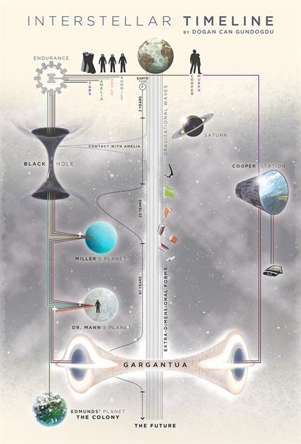 Helpful Infographics Chart Interstellar's Black Hole :: Design :: News :: Paste