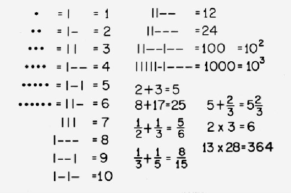 voyager-golden-record mathematical-notation